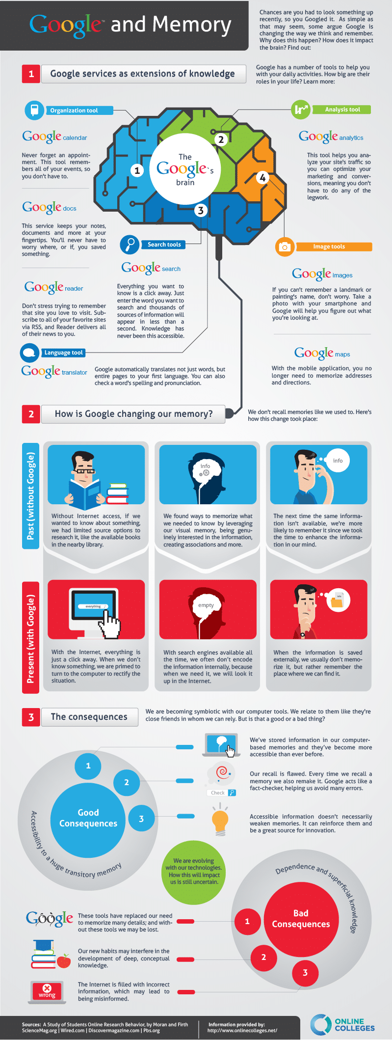 How Google Affects Memory and Learning Infographic